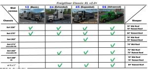 Freightliner Classic XL V2.0+ 5/6 (BSA Revision) for ATS v1.35 or higher, 9 photo